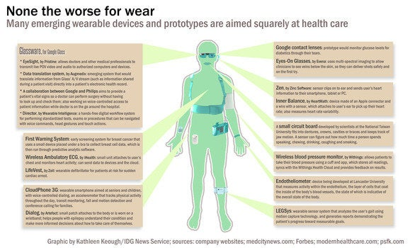 wearable health