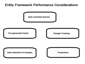 Entity Framework performance