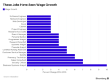The careers with the highest pay increases