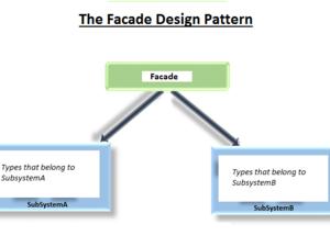 Facade design pattern