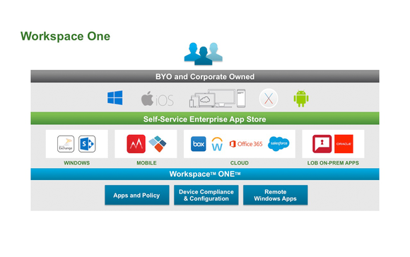 VMware Workspace One Mobility BYOD