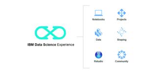 ibm data science experience