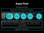 Avaya plan deploys network virtualization, segmentation to guard business jewels
